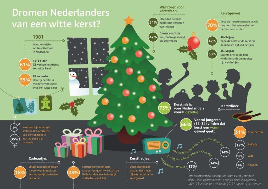 Onderzoek Amazon Nederlands kerstgevoel