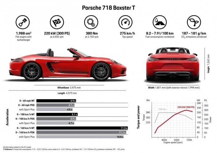 Porsche 718 T Boxster - Porsche 718 T Cayman