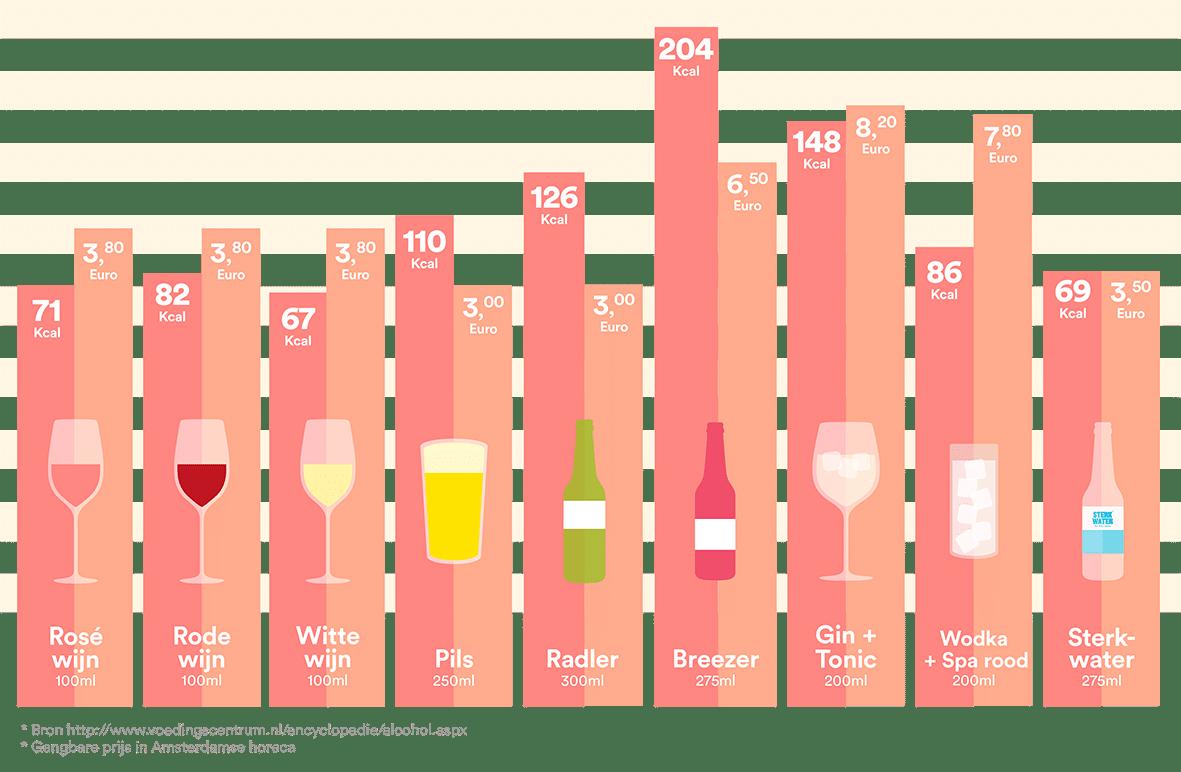 sterkwater calorieen alcohol